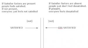 Satisfied-Dissatisfied
